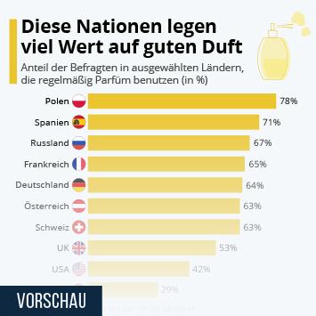 Infografik: Diese Nationen legen viel Wert auf guten Duft | Statista