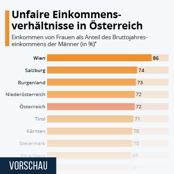 Link zu Unfaire Einkommensverhältnisse in Österreich Infografik