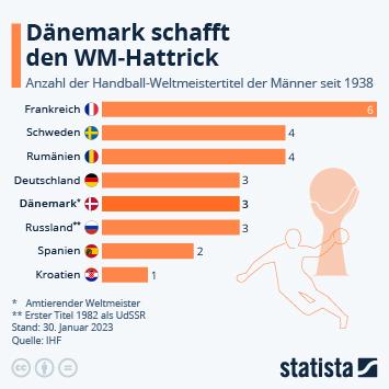 Link zu Handball Infografik - Die erfolgreichsten Handball-Nationen Infografik