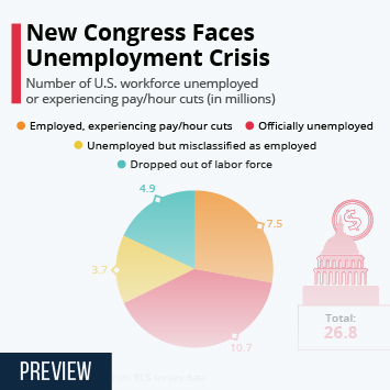 Infographic: New Congress Faces Unemployment Crisis | Statista