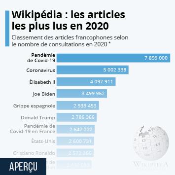 Lien vers Les articles les plus consultés sur Wikipédia en 2020 Infographie