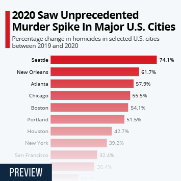 Infographic: 2020 Saw Unprecedented Murder Spike In Major U.S. Cities | Statista