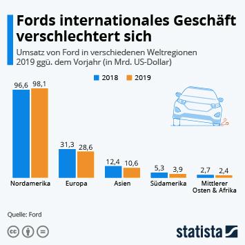Infografik: Fords internationales Geschäft in der Krise | Statista