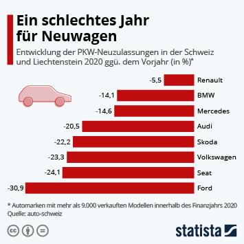 Infografik: Ein schlechtes Jahr für Neuwagen | Statista