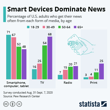 Infographic: Smart Devices Dominate News | Statista