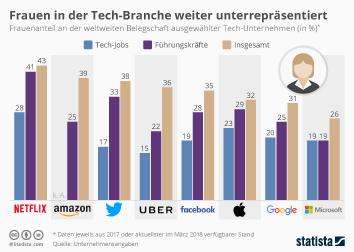 Infografik: Frauen in der Tech-Branche weiter unterrepräsentiert | Statista
