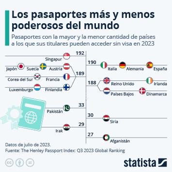 Infografía: ¿Qué pasaportes permiten viajar a más países sin necesidad de visa? | Statista