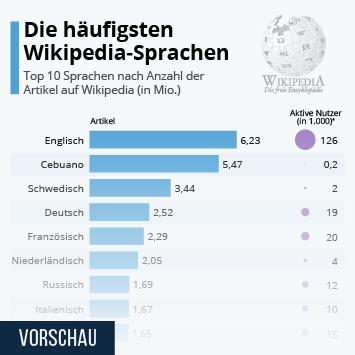 Infografik: Die häufigsten Wikipedia-Sprachen | Statista