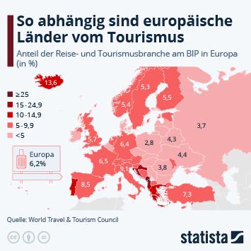 Infografik: So abhängig sind europäische Länder vom Tourismus | Statista