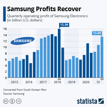 Infographic: Samsung Profits Recover in 2020 | Statista
