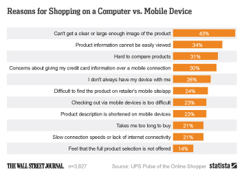 Infographic: Reasons for Shopping on a Computer vs. Mobile Device | Statista