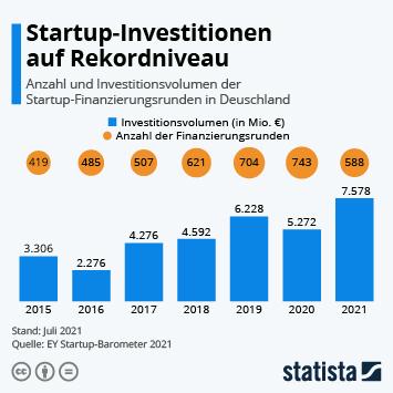 Link zu Startups: Mehr Finanzierungsrunden, weniger Geld in 2020 Infografik