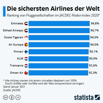 Infografik: Die sichersten Airlines der Welt | Statista