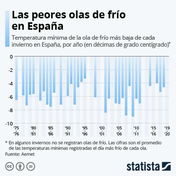 Infografía: Las temperaturas más bajas de las olas de frío en España | Statista