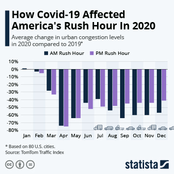 Link to Vehicles in use in the U.S. Infographic - How Covid-19 Affected America's Rush Hour In 2020 Infographic