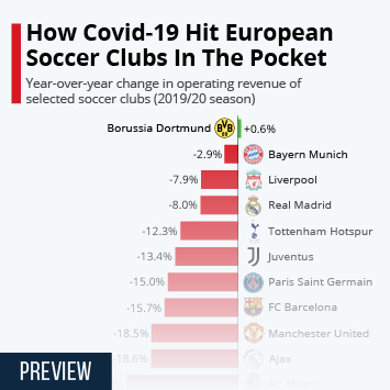 Infographic: How Covid-19 Hit European Soccer Clubs In The Pocket | Statista