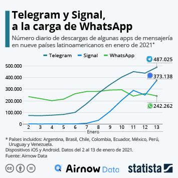 Infografía: Telegram y Signal registran más descargas que WhatsApp en Latinoamérica | Statista