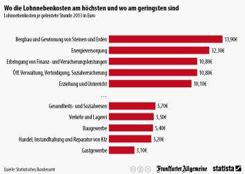 Infografik: Wo die Lohnnebenkosten am höchsten und wo am geringsten sind   Statista