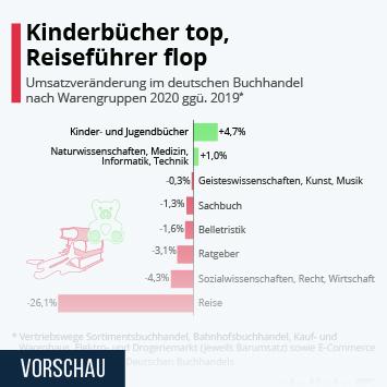 Infografik: Kinderbücher top, Reiseführer flop | Statista