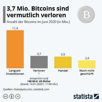 Infografik: 3,7 Mio. Bitcoins sind vermutlich verloren | Statista