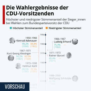 Infografik: Die Wahlergebnisse der CDU-Vorsitzenden | Statista