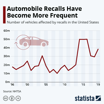 Infographic: Automobile Recalls Have Become More Frequent | Statista