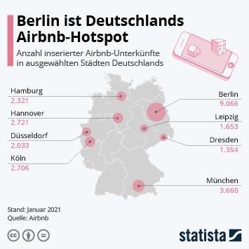 Berlin ist Deutschlands Airbnb-Hotspot