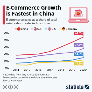 Infographic: E-Commerce Grows Fastest in China | Statista