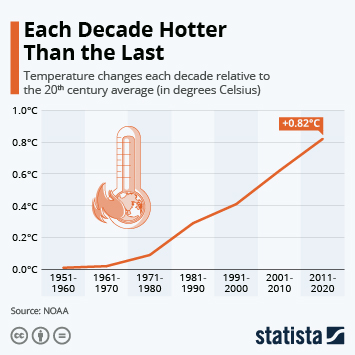 Infographic: Each Decade Hotter Than the Last | Statista
