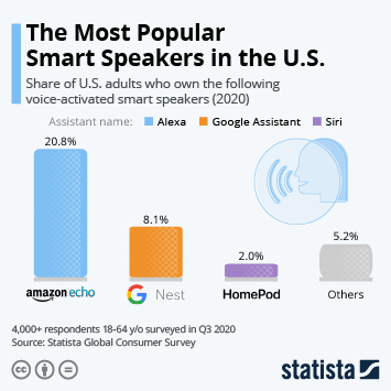 Infographic: The Most Popular Smart Speakers in the U.S. | Statista
