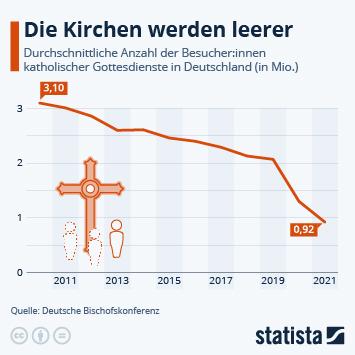 Infografik: Die Kirchen werden leerer | Statista