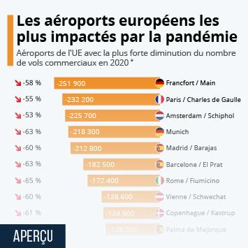 Infographie: Covid-19 : les aéroports européens qui ont le plus souffert en 2020 | Statista