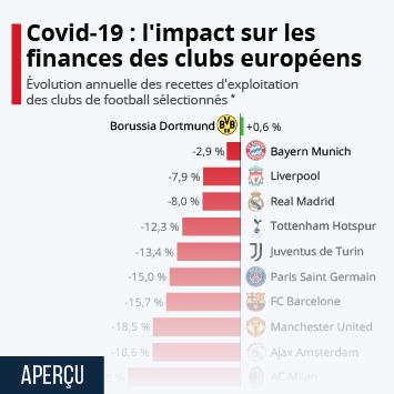 Infographie: L'impact du Covid-19 sur les finances des clubs européens de football | Statista