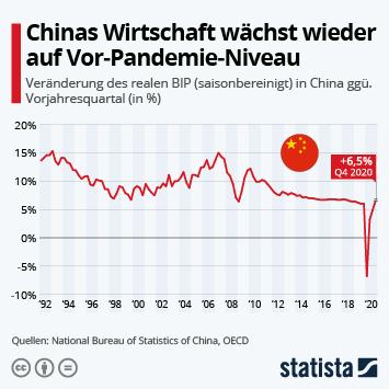 Infografik: Chinas Wirtschaft wächst wieder auf Vor-Pandemie-Niveau   Statista