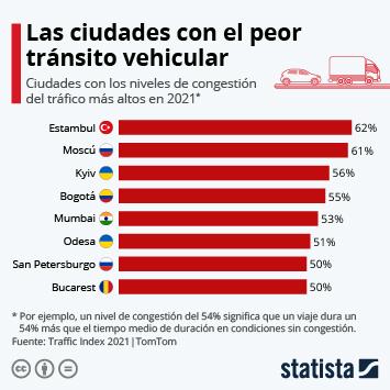 Infografía: Las ciudades donde los conductores pierden más tiempo en embotellamientos   Statista