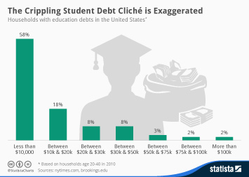 Infographic - The Crippling Student Debt Cliche is Exaggerated