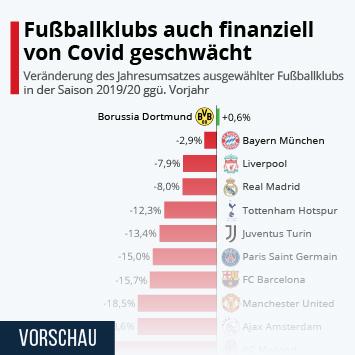Infografik: Fußballklubs auch finanziell von Covid geschwächt | Statista