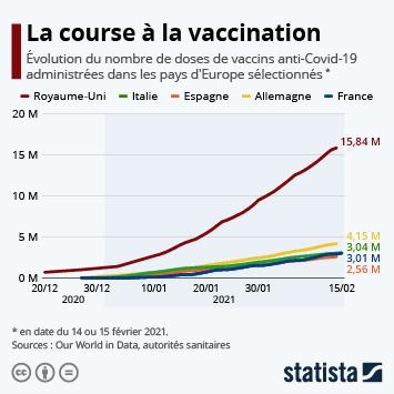Infographie: La course à la vaccination en Europe | Statista
