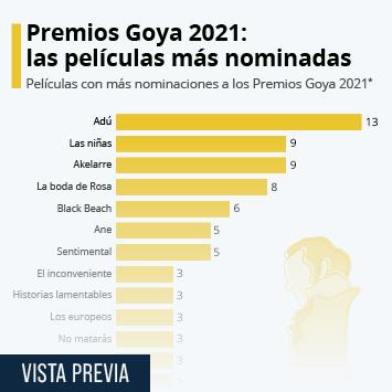 Infografía: Premios Goya 2021: Adú, la película con más nominaciones | Statista