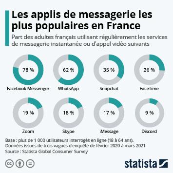 Lien vers Applications de messagerie : Facebook domine le marché Infographie