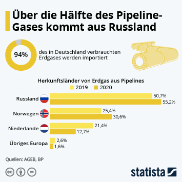 Infografik: Die Hälfte des Pipeline-Gases kommt aus Russland | Statista