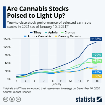 Link to Are Cannabis Stocks Poised to Light Up? Infographic