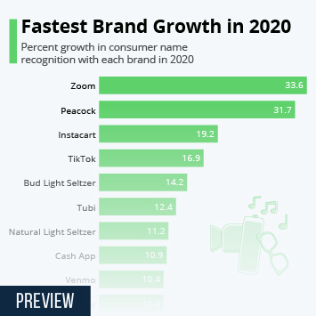 Infographic: Fastest Brand Growth in 2020 | Statista