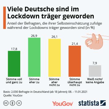 Infografik: Viele Deutsche sind im Lockdown träger geworden   Statista