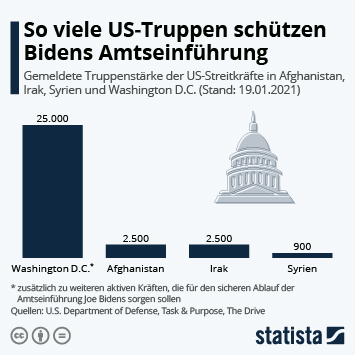 Infografik: So viele US-Truppen schützen Bidens Amtseinführung | Statista