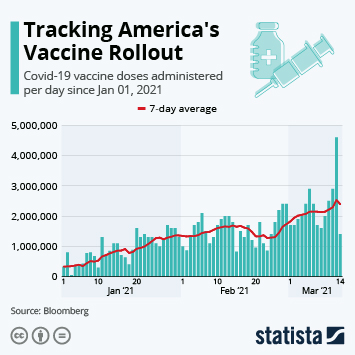 Infographic: Tracking America's Vaccine Rollout   Statista