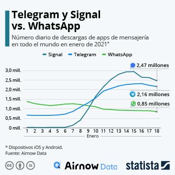 Infografía: Telegram y Signal, los grandes beneficiados del éxodo desde WhatsApp | Statista