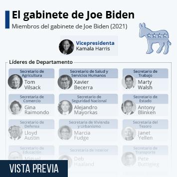 Infografía: ¿Quién es quién en la administración de Biden? | Statista