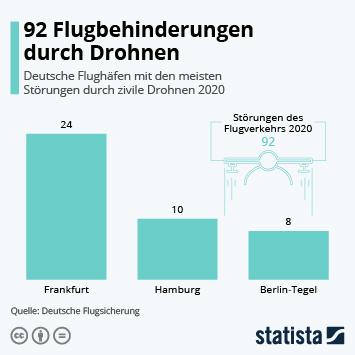 Infografik: 92 Flugbehinderungen durch Drohnen | Statista