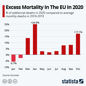 Excess Mortality In The EU In 2020